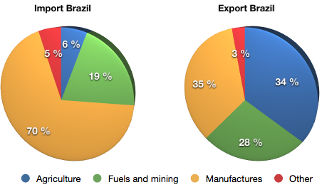 import and export trade of brazil essay Trade between developed and developing countries': the decade ahead bela balassa contents to export primary commodities but developed country policies have also.
