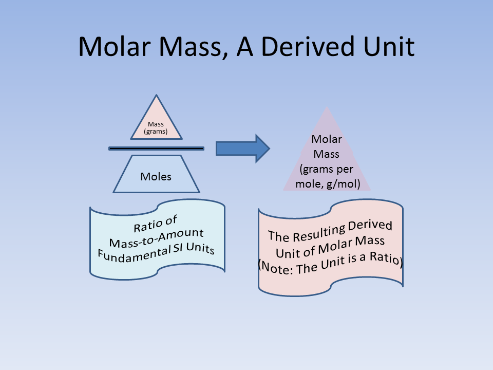 Chemistry units and ratios part 4 molar mass learning chemistry a prior post molar mass using the periodic table provides a useful example this post concludes with a drawing showing a graphical representation of the urtaz Gallery