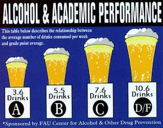 Drinking & Driving vs GPA
