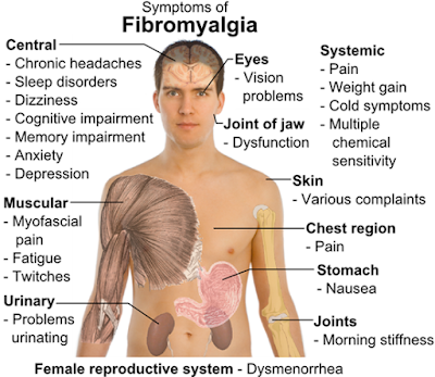 Fibromyalgia - therapeutic sounds