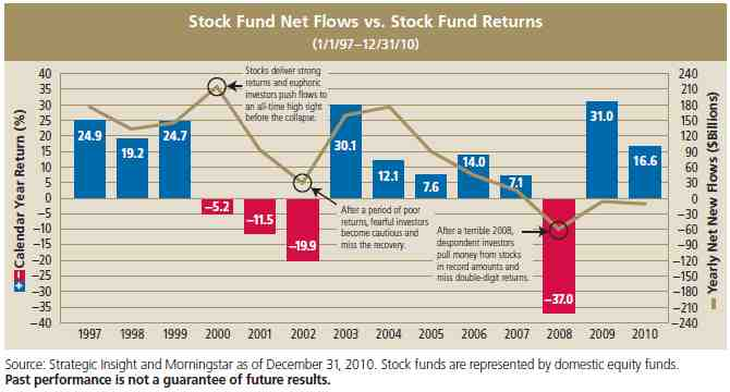 mutual fund cash flows and stock Mutual fund cash flows and stock market performance during the decade of the 1990's through the year 2001 there were some major shifts in the deployment of investment assets.