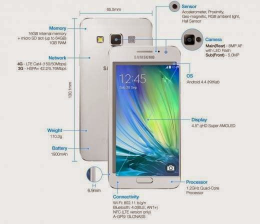Samsung Galaxy A3 Specifications