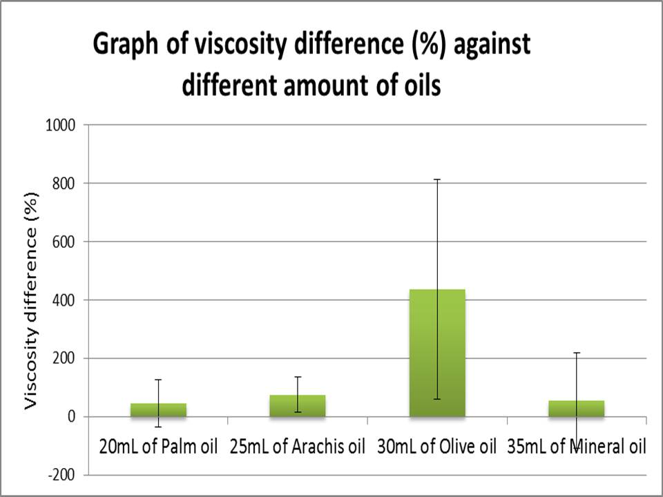 viscosity of water experiment lab report