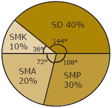 Cara penyajian data dalam bentuk diagram berikut di bawah ini gambar diagram lingkaran dari data di atas ccuart Images