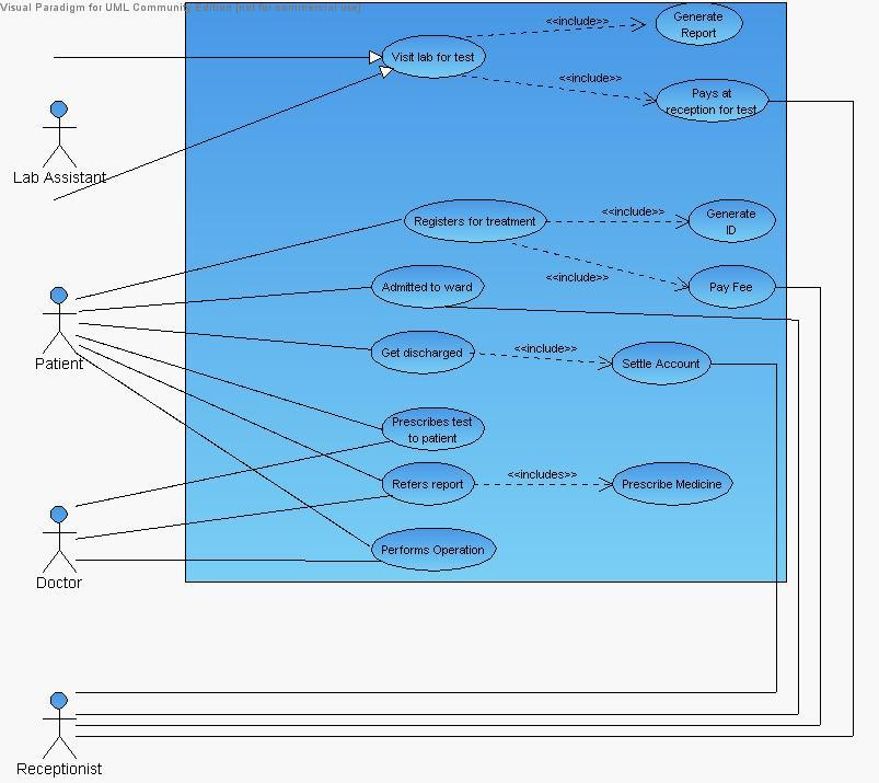 use case diagram case study ppt