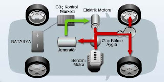 Hibrit motor nedir