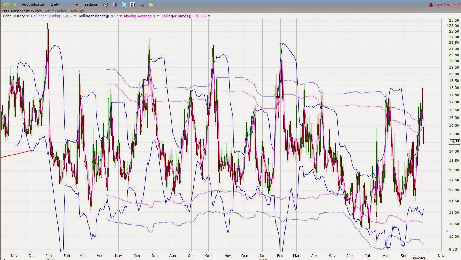 vix 2013-2014 bollinger band analysis