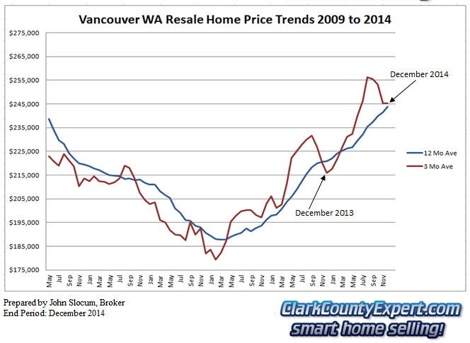 Vancouver WA Home Sales Annual 2014 - Average Sales Price Trends