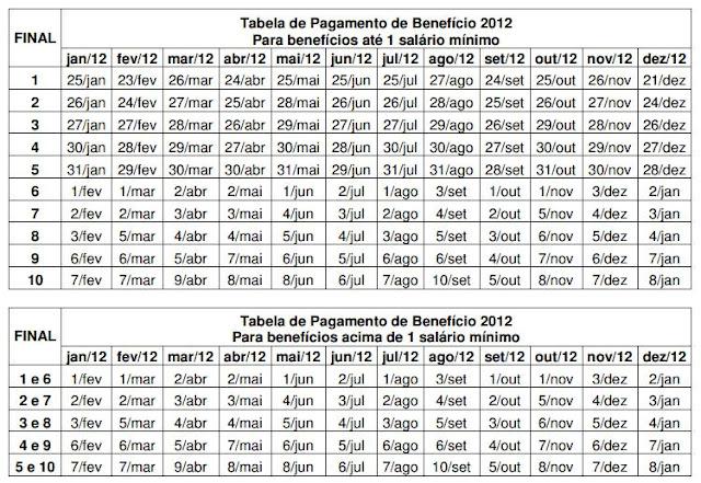 Tabela de Pagamento de Benefício 2012