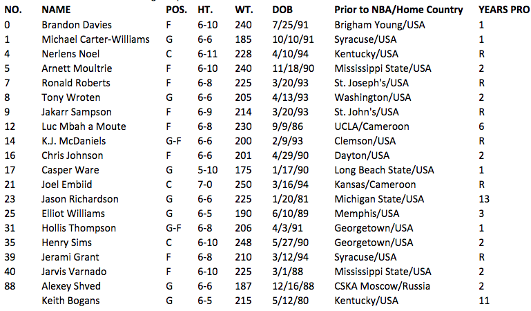 http://www.nba.com/sixers/news/140929-camp-roster