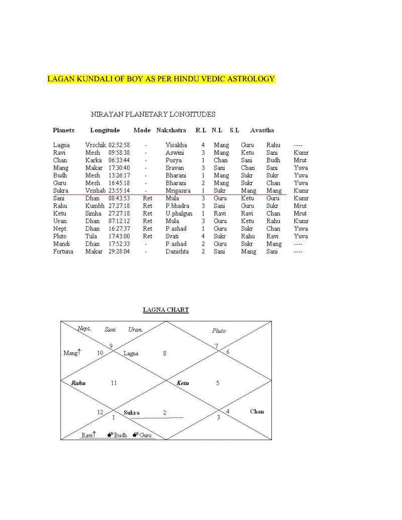 Free vedic natal chart choice image free any chart examples free vedic natal chart image collections free any chart examples astrology lagna chart images free any nvjuhfo Gallery