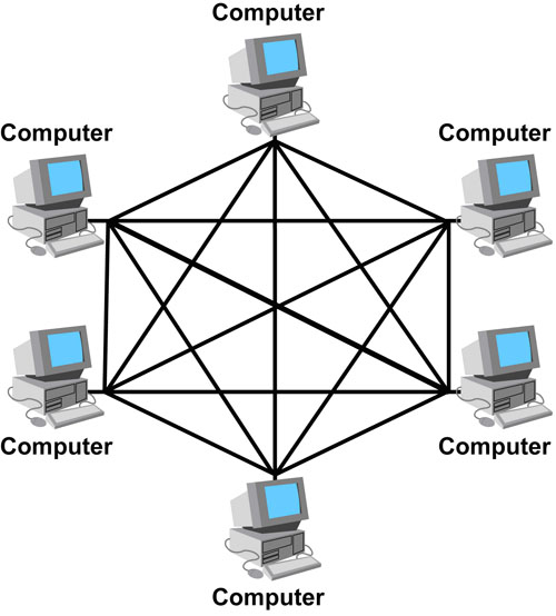 Electronics  U0026 Communication Study Aid  Different Kinds Of Network Topology In Computer Networks