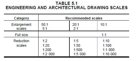 architectural drawing scale conversion chart unique architectural drawing scale conversion chart. Black Bedroom Furniture Sets. Home Design Ideas