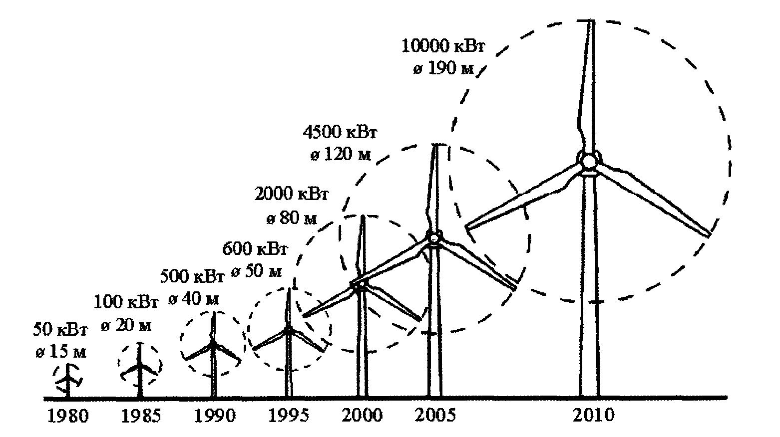 Динамика изменения мощности и диаметра ротора ВЭУ по годам
