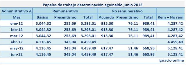 liquidacion empleados: