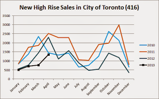 new condo sales toronto april 2013