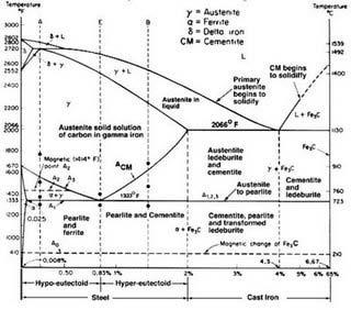 Teknik mesin unsyiah 2010 diagram fasa diagram fasa ccuart Gallery