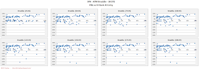 SPX Short Options Straddle Scatter Plot IV Rank versus P&L - 38 DTE - Risk:Reward 35% Exits