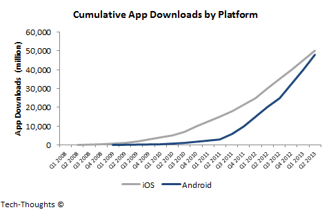 Cumulative App Downloads by Platform
