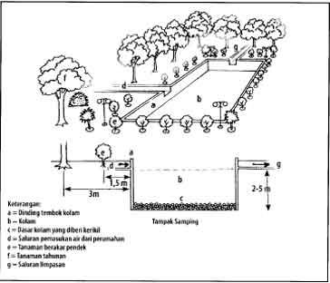 Konstruksi kolam resapan yang dipadukan dengan pertamanan