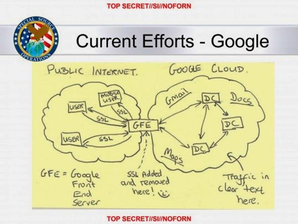NSA Google Leak