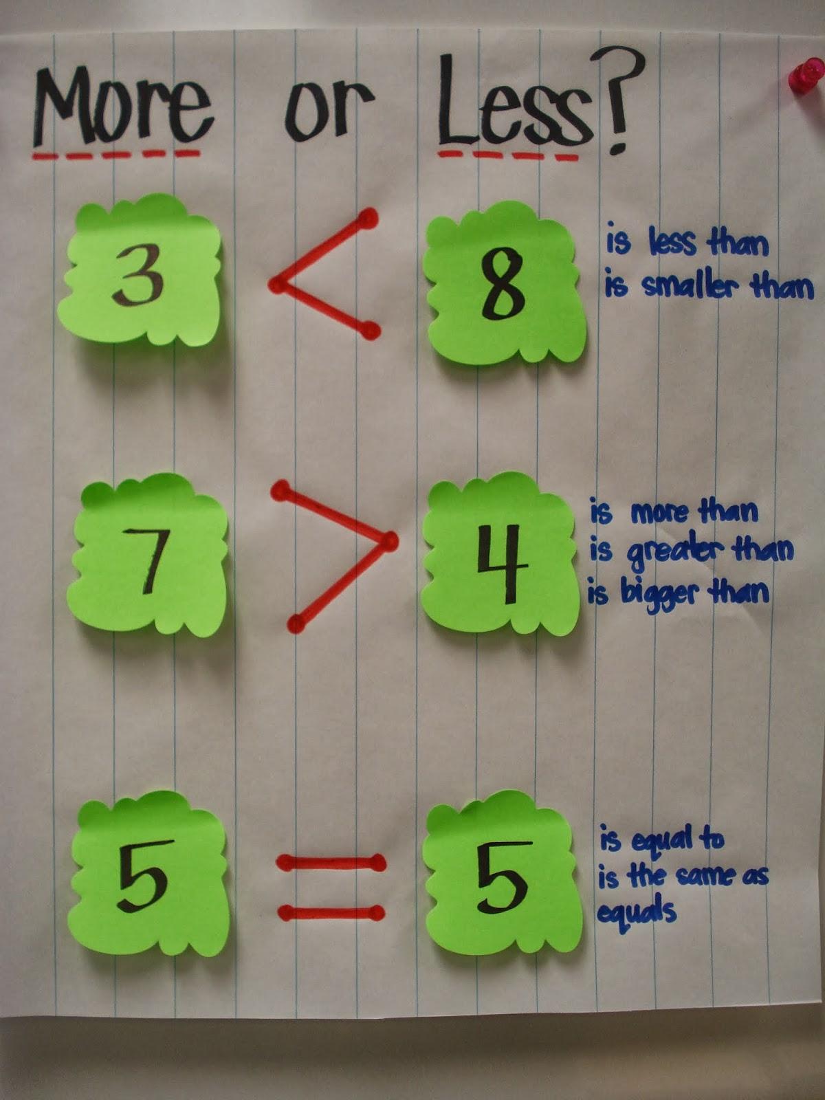 Cool Maths Charts For Class 1 Gallery - Worksheet Mathematics Ideas ...