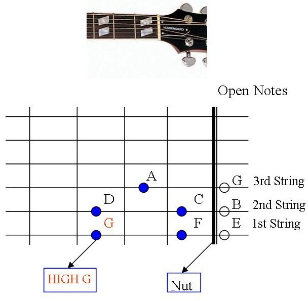 Piano piano chords happy birthday : Guitar : happy birthday guitar tabs chords Happy Birthday Guitar ...