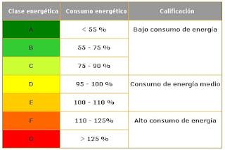 clasificación energética de los electrodomésticos
