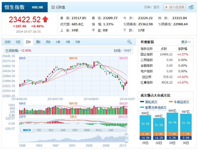 中国株コバンザメ投資 香港ハンセン指数20141007