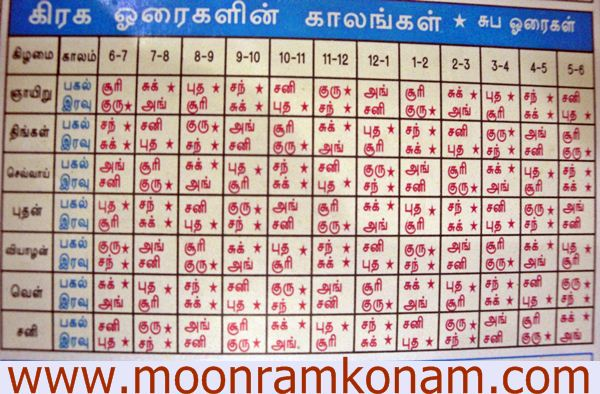 Nava graha horai timings