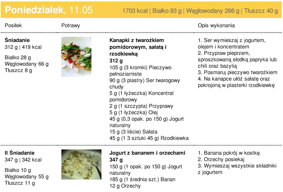 Dieta 1700 Kcl Przykladowy Jadlospis Martyna Banasiak Dawniej