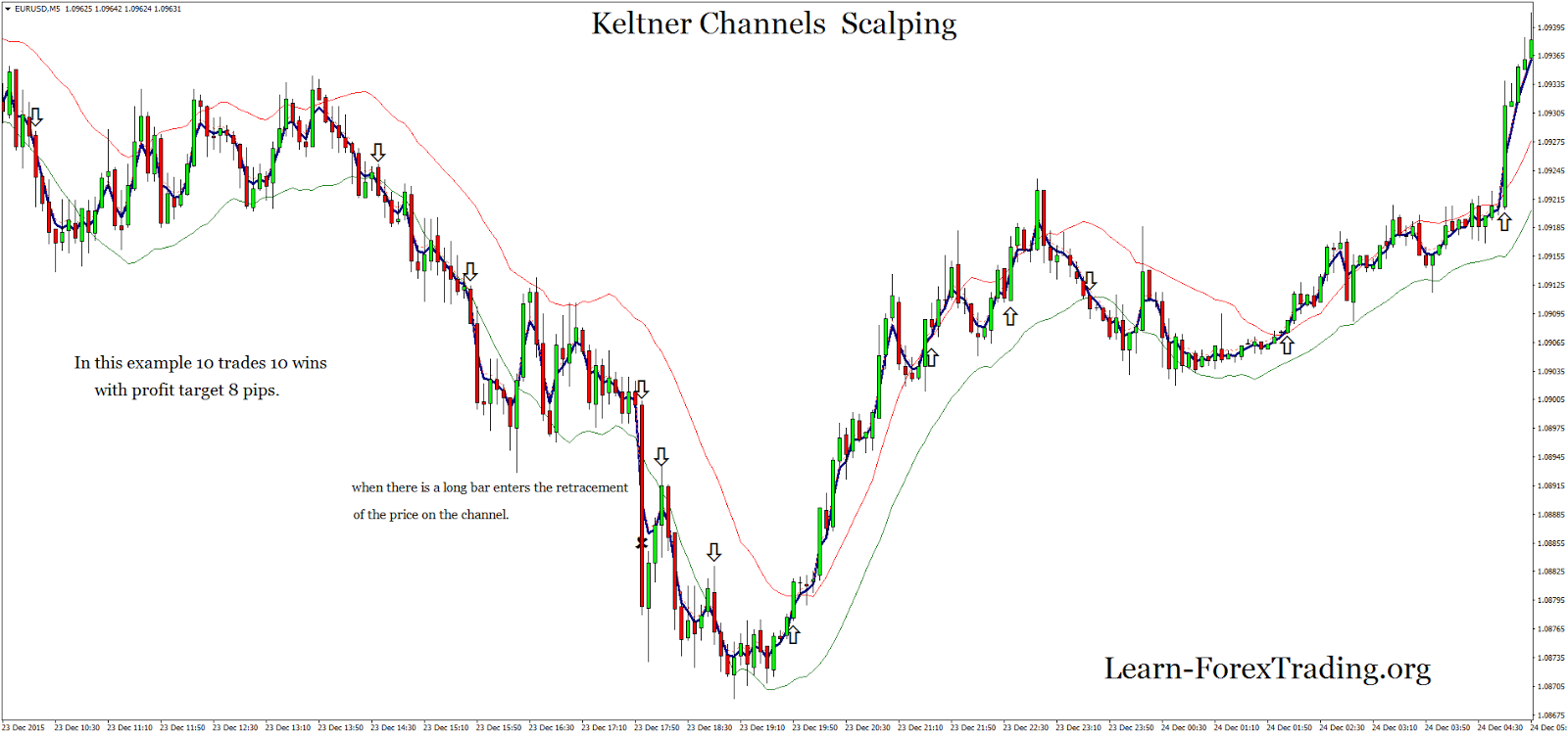 Keltner channel forex