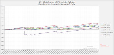 Short Options Strangle Equity Curves SPX 45 DTE 6 Delta Risk:Reward Exits