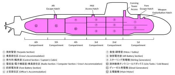 Submarine Matters Diagram Inside The Soryu Submarine