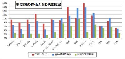 GDP成長率 株価 関係