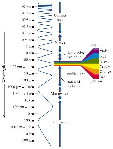 wavelength astronomy - photo #33