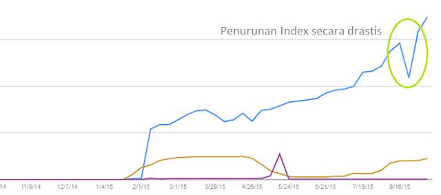 Penurunan index