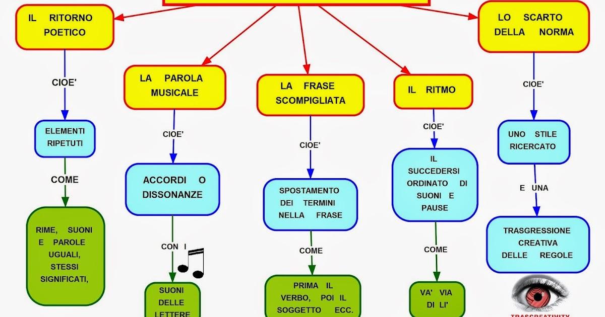 Mappa concettuale testo poetico segreti - Testo prima o poi gemelli diversi ...