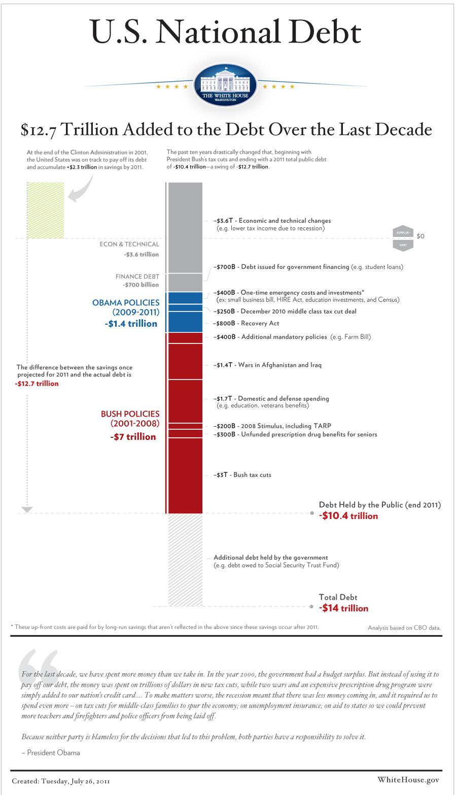 obama barack debt chart wh2 7 25 2011 texas sex offender registry the sex guys crave