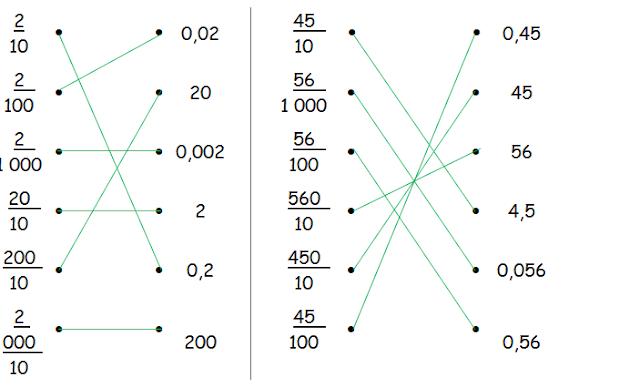 Cahiers de Vacances Koala: Mathématiques CM2 - Fractions décimales ...