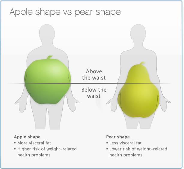 how to change pear shaped into hourglass