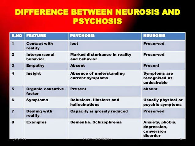 neurosis vs psychosis People who experience psychosis are out of touch with reality they have trouble  figuring out what parts of their life are real - they may see things that aren't.
