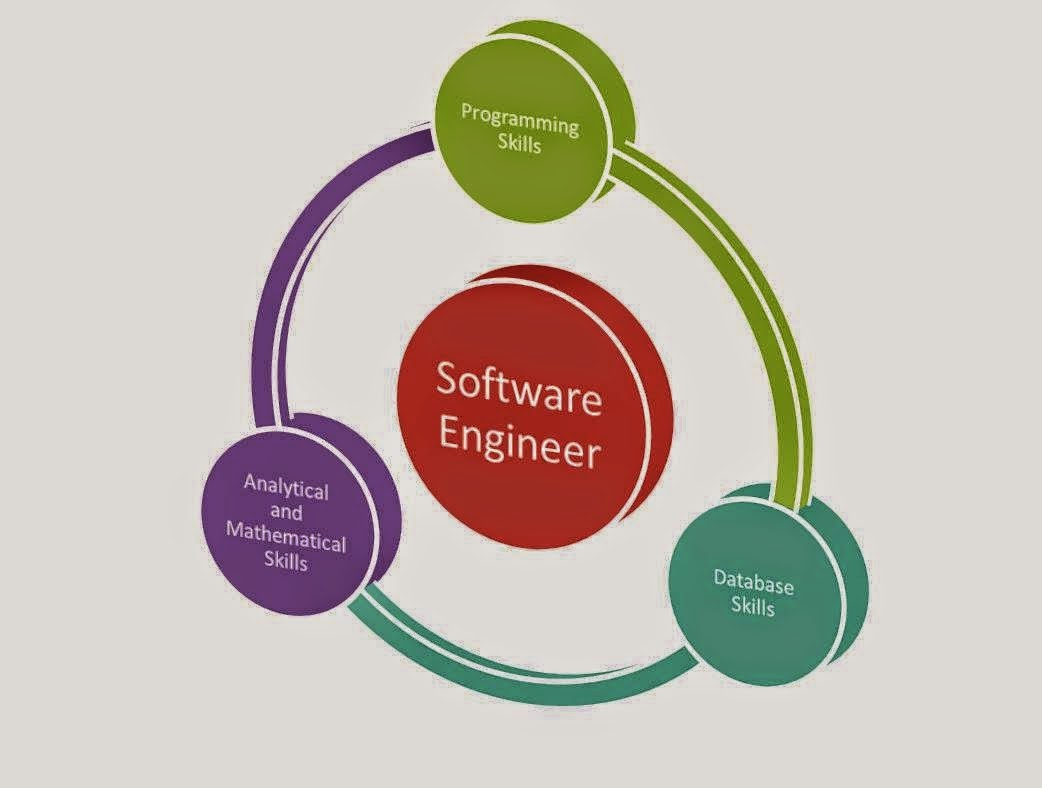 Software Engineering Field