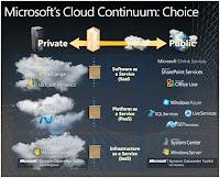 Private Storage Cloud