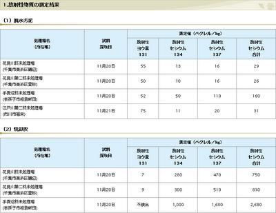 千葉県流域下水道終末処理場における汚泥等の放射性物質の測定結果について(第37報)
