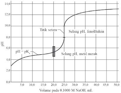 Grafik titrasi asam lemah oleh basa kuat.