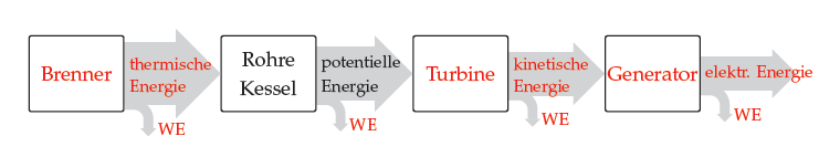 PStricks : applications: Centrale thermique à flammes schématisée ...