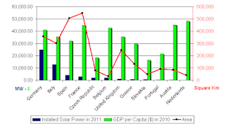 Solar Power and GPD per Capita in Europe