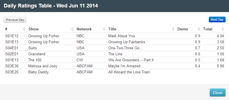 Final Adjusted TV Ratings for Wednesday 11th June 2014