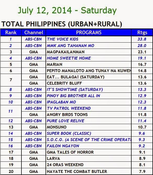 July 12, 2014 Kantar Media Nationwide Ratings
